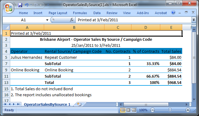 3. Operator Sales By Source | Rental Car Manager Knowledge Base