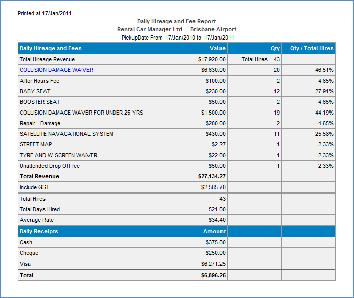 Daily Hireage and Fees – Daily Financial Report
